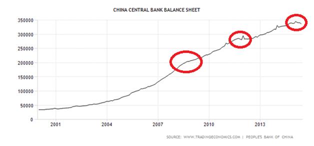 PBOC Balance Sheet Long Term