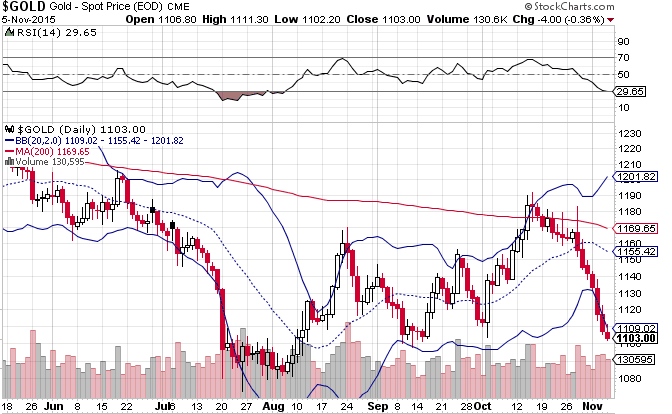 Gold Bollinger Band