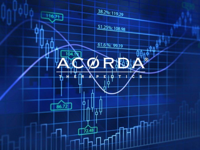 Acorda Therapeutics, Inc. (ACOR) added to 22 new portfolios